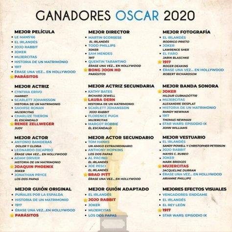Oscar ganadores 2020